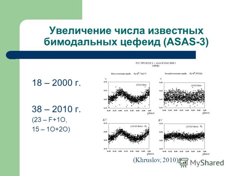 Увеличение числа известных бимодальных цефеид (ASAS-3) 18 – 2000 г. 38 – 2010 г. (23 – F+1O, 15 – 1O+2O) (Khruslov, 2010)