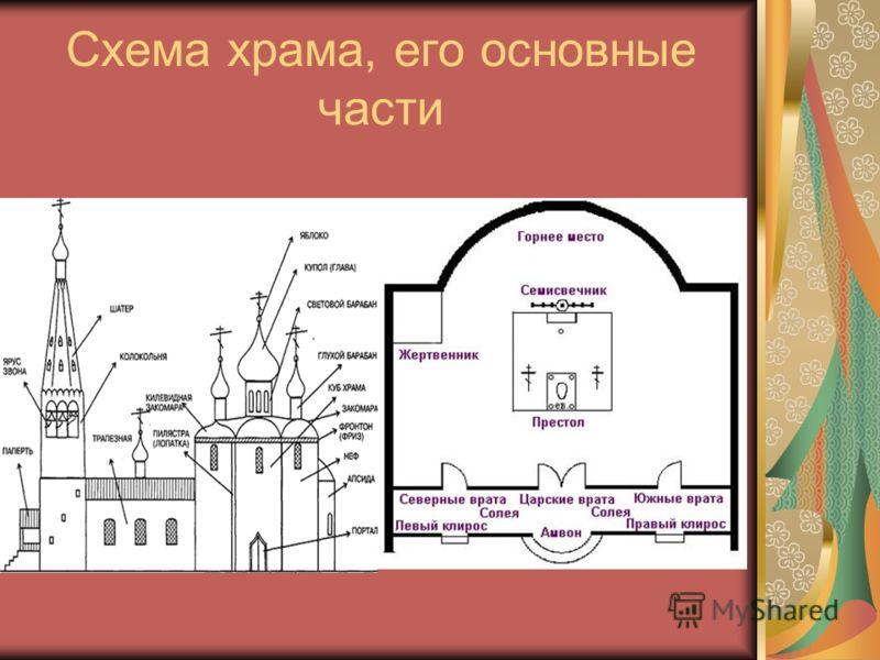 Схема храма, его основные части