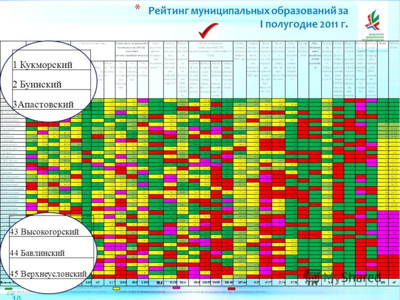 10 * Рейтинг муниципальных образований за I полугодие 2011 г. 43 Высокогорский 44 Бавлинский 45 Верхнеуслонский 1 Кукморский 2 Буинский 3Апастовский 10