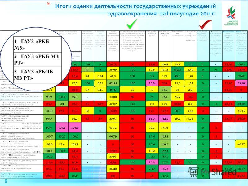 * Итоги оценки деятельности государственных учреждений здравоохранения за I полугодие 2011 г. 1 ГАУЗ «РКБ 3» 2 ГАУЗ «РКБ МЗ РТ» 3 ГАУЗ «РКОБ МЗ РТ» 9