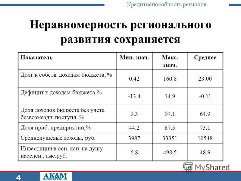 Кредитоспособность регионов 4 Неравномерность регионального развития сохраняется ПоказательМин. знач.Макс. знач. Среднее Долг к собств. доходам бюджета, % 0.42160.823.00 Дефицит к доходам бюджета,% -13.414.9-0.11 Доля доходов бюджета без учета безвоз