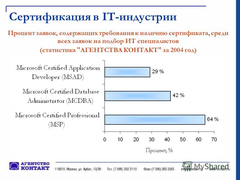 Сертификация в IT-индустрии Процент заявок, содержащих требования к наличию сертификата, среди всех заявок на подбор ИТ специалистов (статистика АГЕНТСТВА КОНТАКТ за 2004 год)