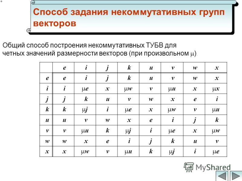 Способ задания некоммутативных групп векторов :e:e:i:i:j:j:k:k:u:u:v:v:w:w:x:x :e:e:e:e:i:i:j:j:k:k:u:u:v:v:w:w:x:x :i:i:i:i e :x:x w :v:v u :x:x x :j:j:j:j:k:k:u:u:v:v:w:w:x:x:e:e:i:i :k:k:k:k j :i:i e :x:x w :v:v u :u:u:u:u:v:v:w:w:x:x:e:e:i:i:j:j: