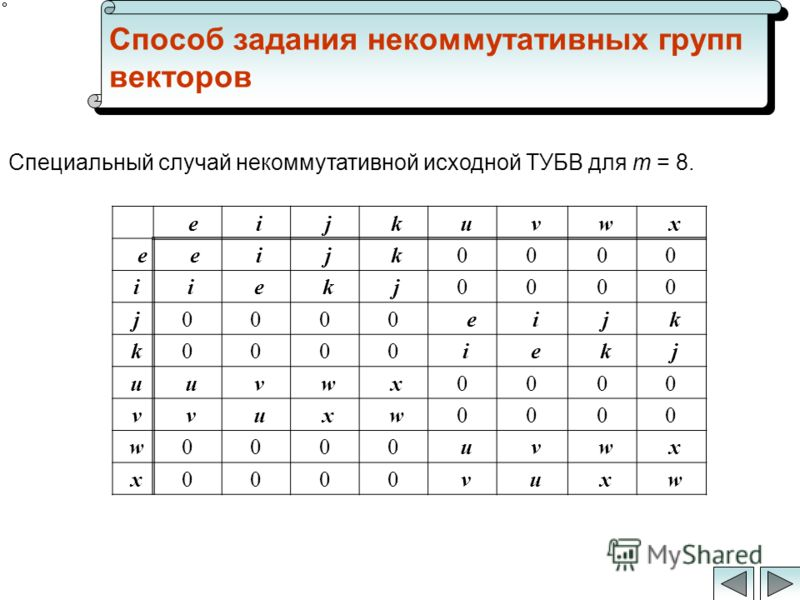 Способ задания некоммутативных групп векторов $e$e:i:i:j:j:k:k:u:u:v:v:w:w:x:x $:e::e:i:i:j:j:k:k0000 :i:i:i:i:e:e:k:k:j:j0000 :j:j0000$:e:i:i:j:j:k:k :k:k0000:i:i:e:e:k:k:j:j :u:u:u:u:v:v:w:w:x:x0000 :v:v:v:v:u:u:x:x:w:w0000 :w:w0000:u:u:v:v:w:w:x:x