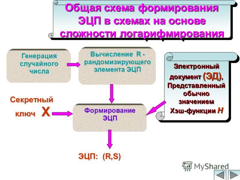 Общая схема формирования ЭЦП в схемах на основе сложности логарифмирования Формирование ЭЦП Вычисление R - рандомизирующего элемента ЭЦП Генерация случайного числа Электронный документ (ЭД), Представленный обычно значением Хэш-функции H Электронный д