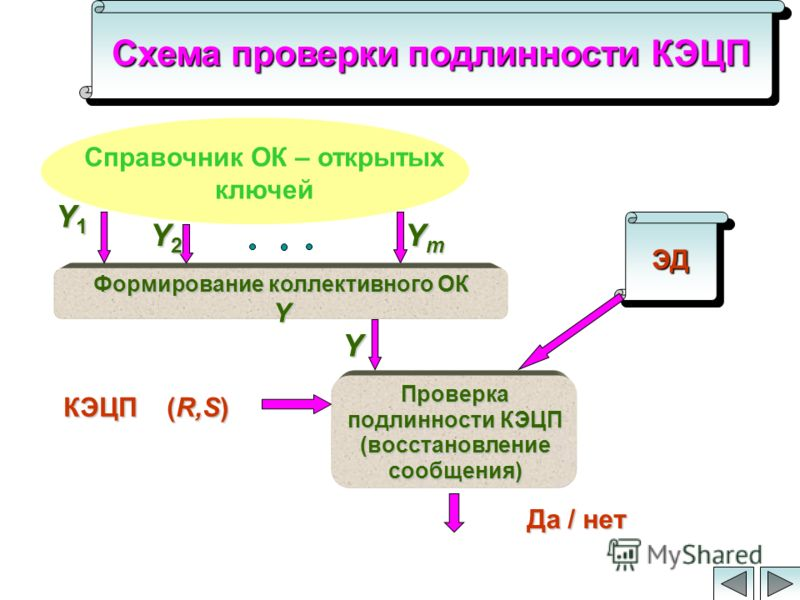 Схема проверки подлинности КЭЦП Проверка подлинности КЭЦП (восстановление сообщения) ЭДЭД Да / нет Справочник ОК – открытых ключей КЭЦП (R,S) Формирование коллективного ОК Y Y1Y1Y1Y1 Y2Y2Y2Y2 YmYmYmYm Y