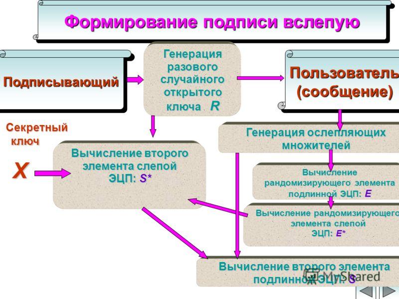 Формирование подписи вслепую Генерация ослепляющих множителей Пользователь (сообщение) Генерация разового случайного открытого ключа R ключ X Секретный Вычисление рандомизирующего элемента слепой ЭЦП: E* Вычисление рандомизирующего элемента подлинной