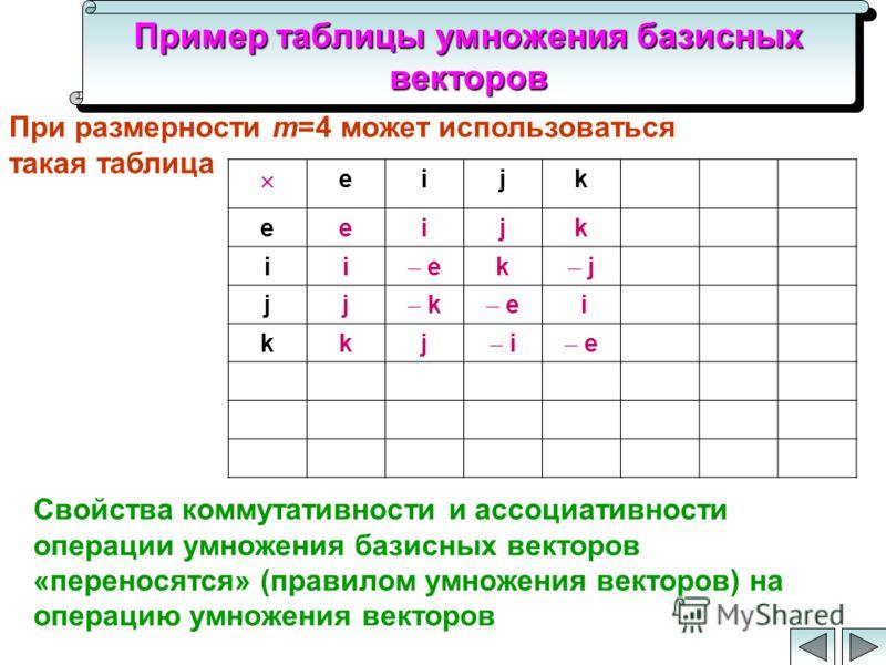 Пример таблицы умножения базисных векторов При размерности m=4 может использоваться такая таблица eijk eeijk ii e k j jj k e i kkj i e Свойства коммутативности и ассоциативности операции умножения базисных векторов «переносятся» (правилом умножения в