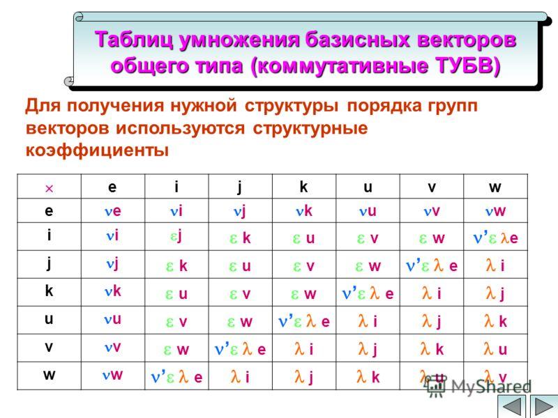 Таблиц умножения базисных векторов общего типа (коммутативные ТУБВ) Для получения нужной структуры порядка групп векторов используются структурные коэффициенты eijkuvw e e i j k u v w i i j k u v w e j j k u v w e i k k u v w e i j u u v w e i j k v