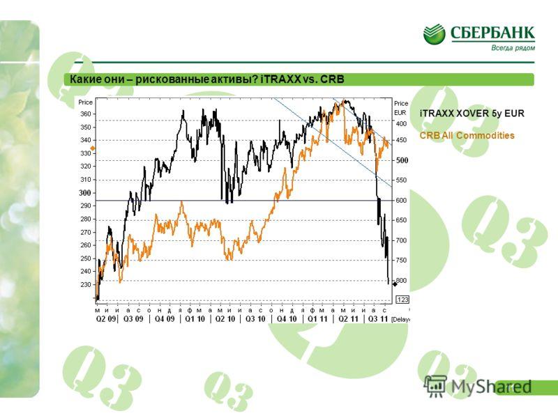 10 Q3 Графики для китайских инвесторов Спрэд облигаций Испании к Bunds (2 г. и 10 л.) Спрэд облигаций Италии к Bunds (2 г. и 10 л.) и доходность итальянских 10-леток
