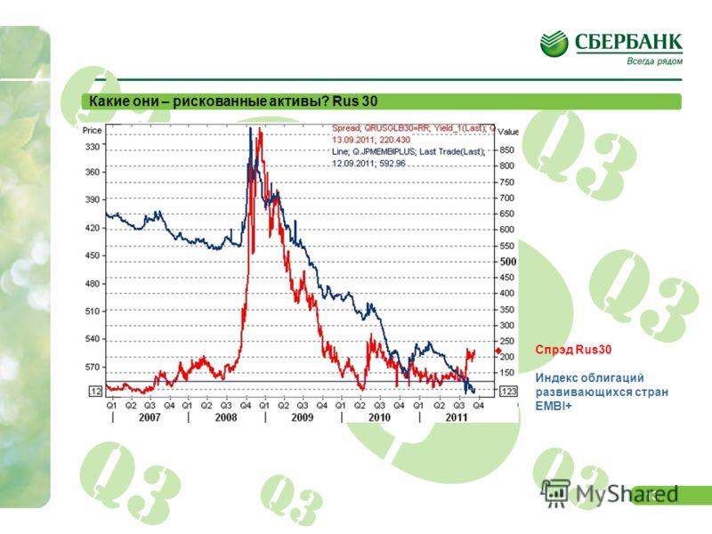 12 Q3 Какие они – рискованные активы? LIBOR LIBOR o/n EUR LIBOR o/n USD
