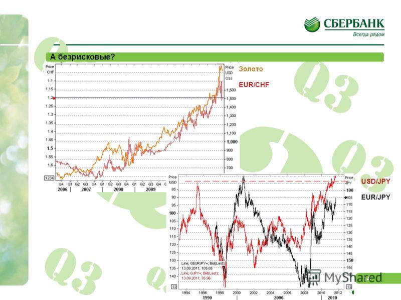 13 Q3 Какие они – рискованные активы? Rus 30 Спрэд Rus30 Индекс облигаций развивающихся стран EMBI+