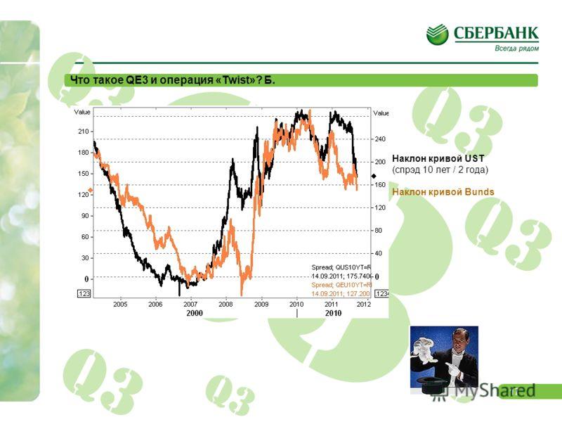 16 Q3 Что такое QE3 и операция «Twist»? A. Доходность Bunds 10 лет Доходность Bunds 2 года Доходность UST 10 лет Доходность UST 2 года