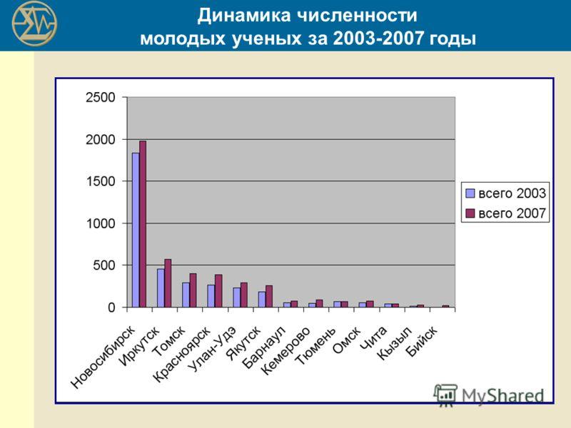 Динамика численности молодых ученых за 2003-2007 годы