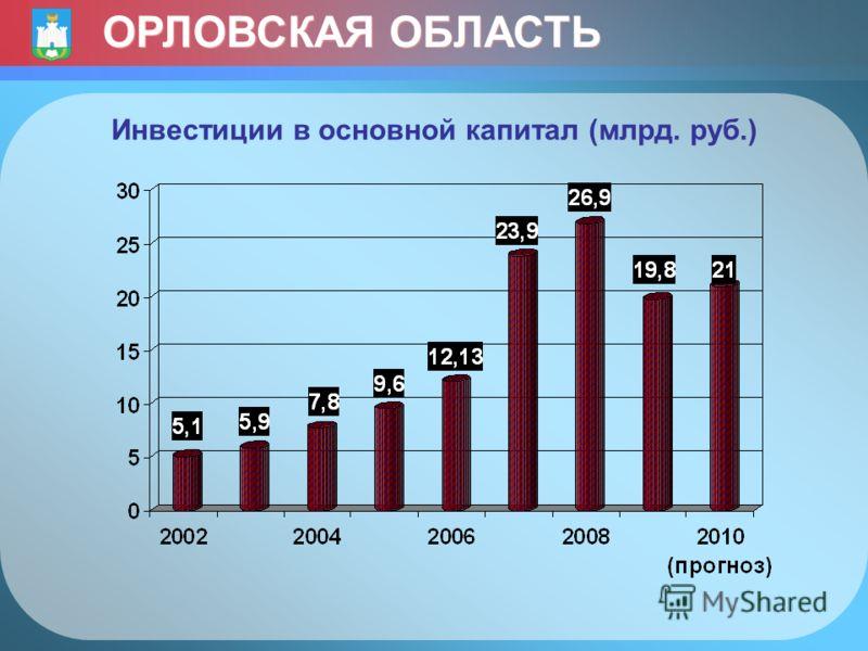 Инвестиции в основной капитал (млрд. руб.) ОРЛОВСКАЯ ОБЛАСТЬ