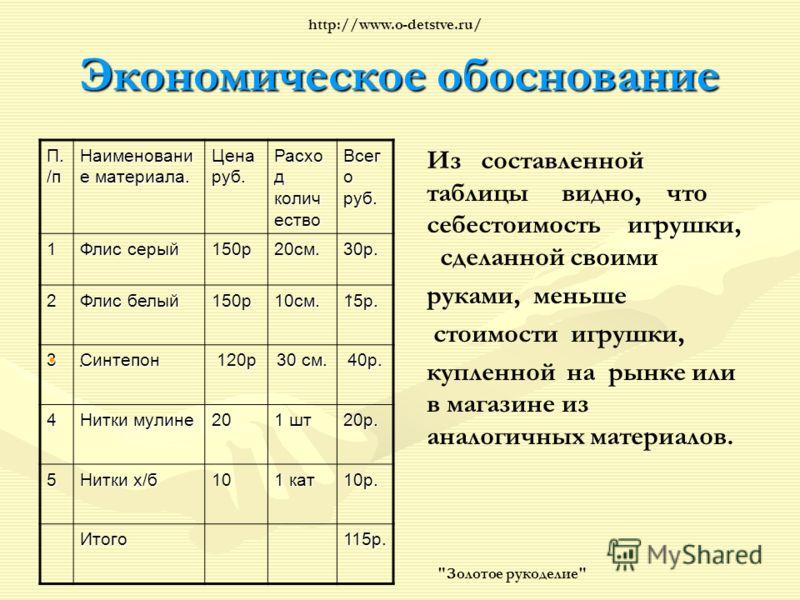 Экономическое обоснование П. /п Наименовани е материала. Цена руб. Расхо д колич ество Всег о руб. 1 Флис серый 150р20см.30р. 2 Флис белый 150р10см.15р. 3Синтепон120р 30 см. 40р. 4 Нитки мулине 20 1 шт 20р. 5 Нитки х/б 10 1 кат 10р. Итого115р.. Из со