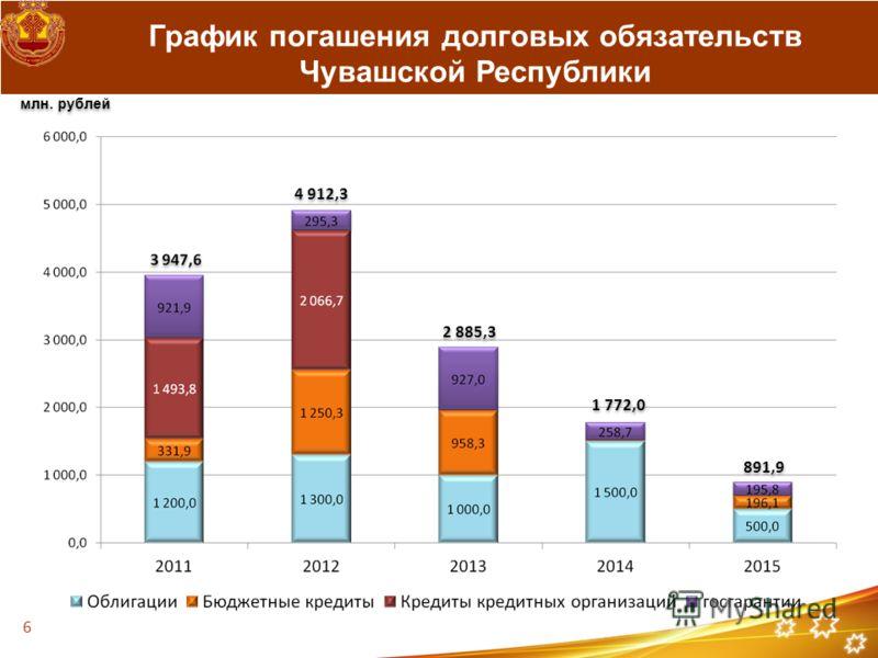 График погашения долговых обязательств Чувашской Республики млн. рублей 4 912,3 2 885,3 1 772,0 891,9 6