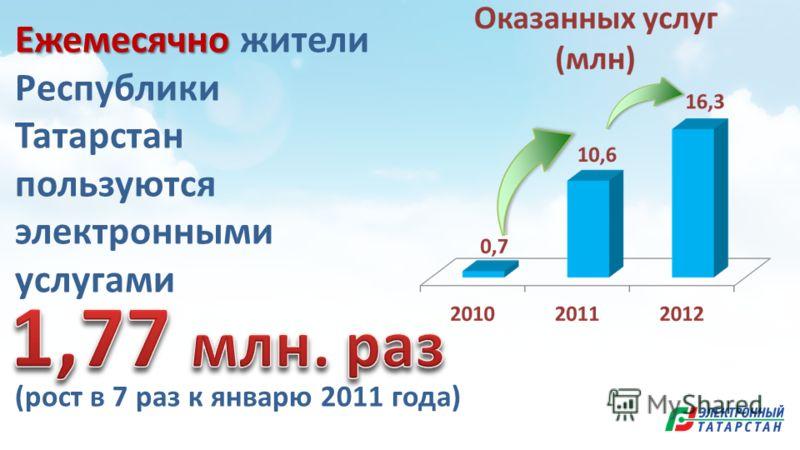 Ежемесячно Ежемесячно жители Республики Татарстан пользуются электронными услугами (рост в 7 раз к январю 2011 года)