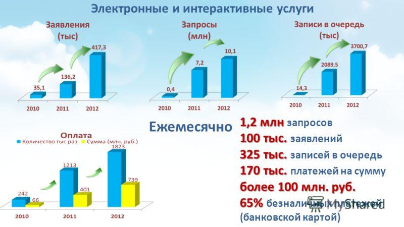 Электронные и интерактивные услуги Ежемесячно 1,2 млн 1,2 млн запросов 100 тыс. 100 тыс. заявлений 325 тыс. 325 тыс. записей в очередь 170 тыс. 170 тыс. платежей на сумму более 100 млн. руб. 65% 65% безналичных платежей (банковской картой)