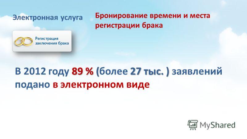 Электронная услуга 89 % (27 тыс.) В 2012 году 89 % (более 27 тыс. ) заявлений подано в электронном виде Бронирование времени и места регистрации брака