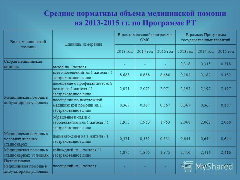 Средние нормативы объема медицинской помощи на 2013-2015 гг. по Программе РТ Виды медицинской помощи Единица измерения В рамках базовой программы ОМС В рамках Программы государственных гарантий 2013 год2014 год2015 год2013 год2014 год2015 год Скорая