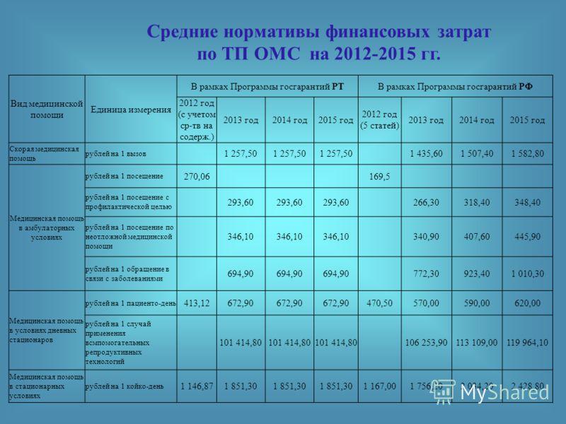 Средние нормативы финансовых затрат по ТП ОМС на 2012-2015 гг. Вид медицинской помощи Единица измерения В рамках Программы госгарантий РТВ рамках Программы госгарантий РФ 2012 год (с учетом ср-тв на содерж.) 2013 год2014 год2015 год 2012 год (5 стате