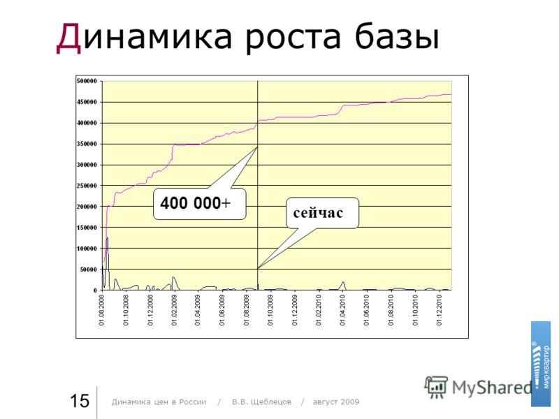 Динамика роста базы Практика стиля / И. О. Фамилия 15 сейчас 400 000 + Динамика цен в России / В.В. Щеблецов / август 2009