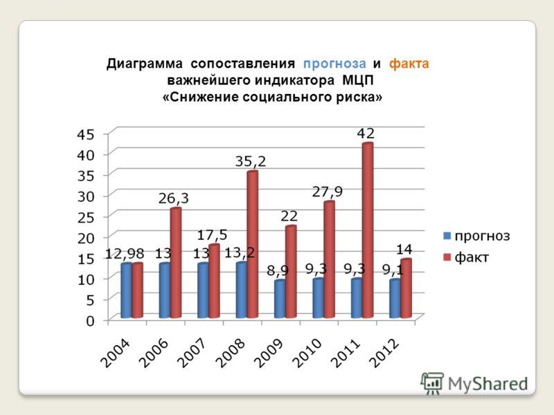 Диаграмма сопоставления прогноза и факта важнейшего индикатора МЦП «Снижение социального риска»