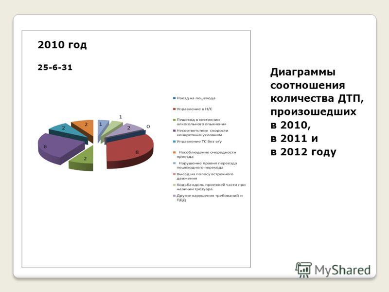 Диаграммы соотношения количества ДТП, произошедших в 2010, в 2011 и в 2012 году 2010 год 25-6-31