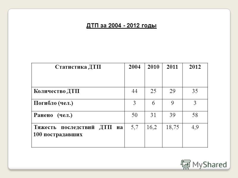 ДТП за 2004 - 2012 годы Статистика ДТП2004201020112012 Количество ДТП44252935 Погибло (чел.)3693 Ранено (чел.)50313958 Тяжесть последствий ДТП на 100 пострадавших 5,716,218,754,9