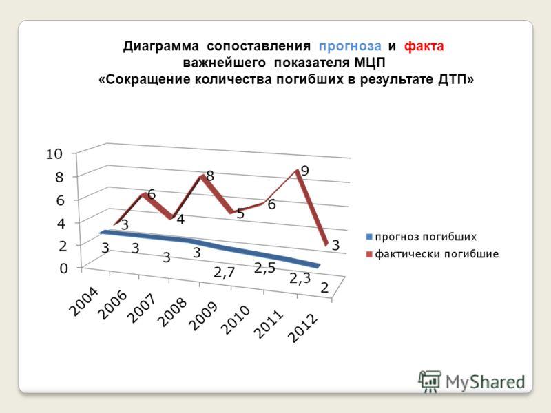 Диаграмма сопоставления прогноза и факта важнейшего показателя МЦП «Сокращение количества погибших в результате ДТП»