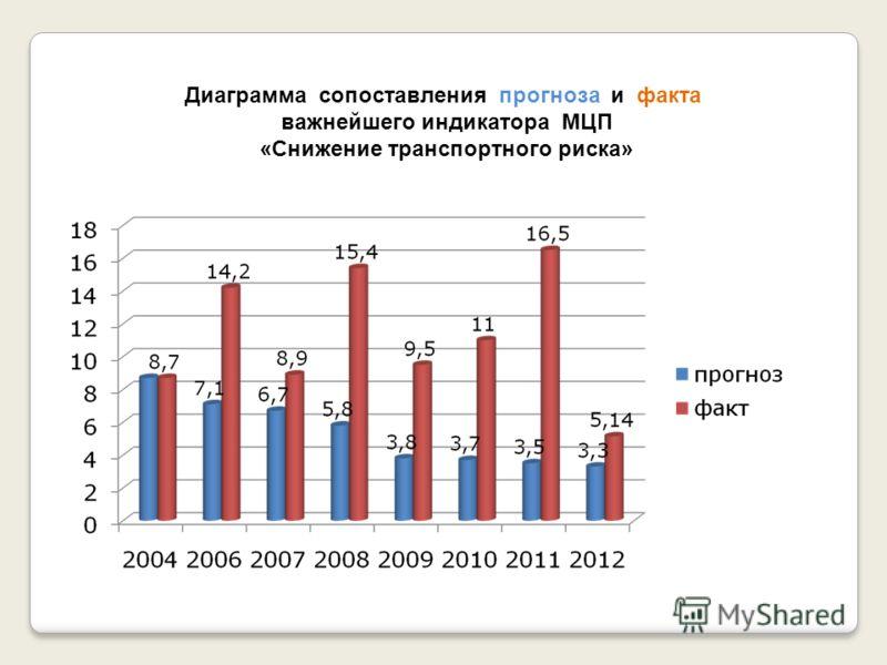 Диаграмма сопоставления прогноза и факта важнейшего индикатора МЦП «Снижение транспортного риска»