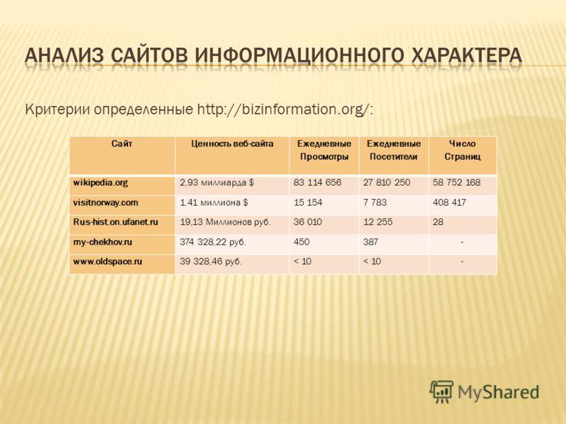Критерии определенные http://bizinformation.org/: СайтЦенность веб-сайта Ежедневные Просмотры Ежедневные Посетители Число Страниц wikipedia.org2,93 миллиарда $83 114 65627 810 25058 752 168 visitnorway.com1.41 миллиона $15 1547 783408 417 Rus-hist.on