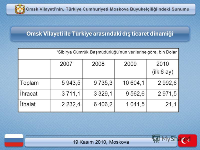 19 Kasım 2010, Moskova Omsk Vilayetinin, Türkiye Cumhuriyeti Moskova Büyükelçiliğindeki Sunumu Omsk Vilayeti ile Türkiye arasındaki dış ticaret dinamiği *Sibirya Gümrük Başmüdürlüğünün verilerine göre, bin Dolar 2007200820092010 (ilk 6 ay) Toplam5 94