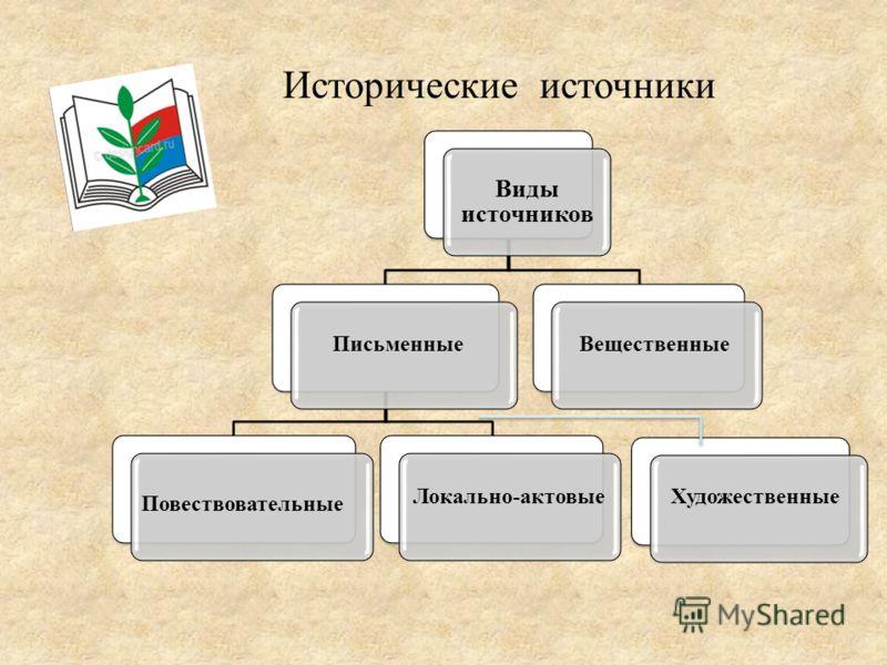 Исторические источники Виды