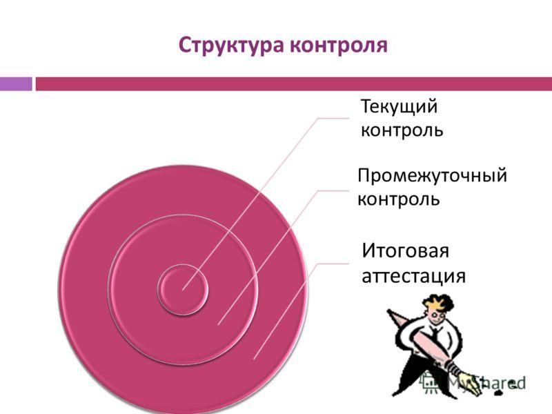 Структура контроля Текущий контроль Промежуточный контроль Итоговая аттестация