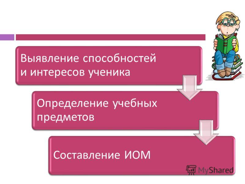 Выявление способностей и интересов ученика Определение учебных предметов Составление ИОМ