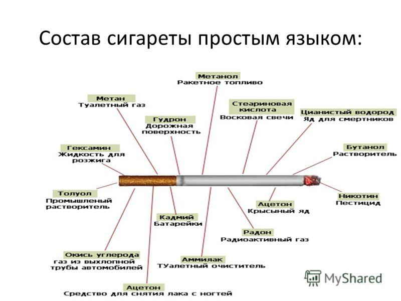 Состав сигареты простым языком: