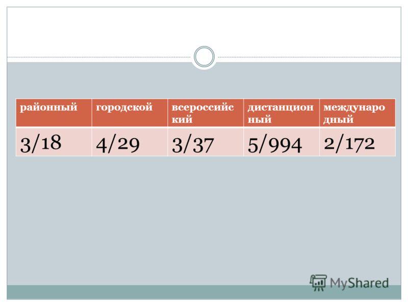 районныйгородскойвсероссийс кий дистанцион ный междунаро дный 3/184/293/375/9942/172