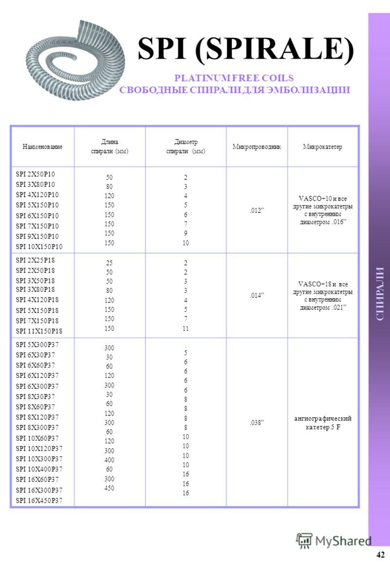 СПИРАЛИ Наименование Длина спирали (мм) Диаметр спирали (мм) МикропроводникМикрокатетер SPI 2X50P10 SPI 3X80P10 SPI 4X120P10 SPI 5X150P10 SPI 6X150P10 SPI 7X150P10 SPI 9X150P10 SPI 10X150P10 50 80 120 150 2 3 4 5 6 7 9 10.012 VASCO+10 и все другие ми