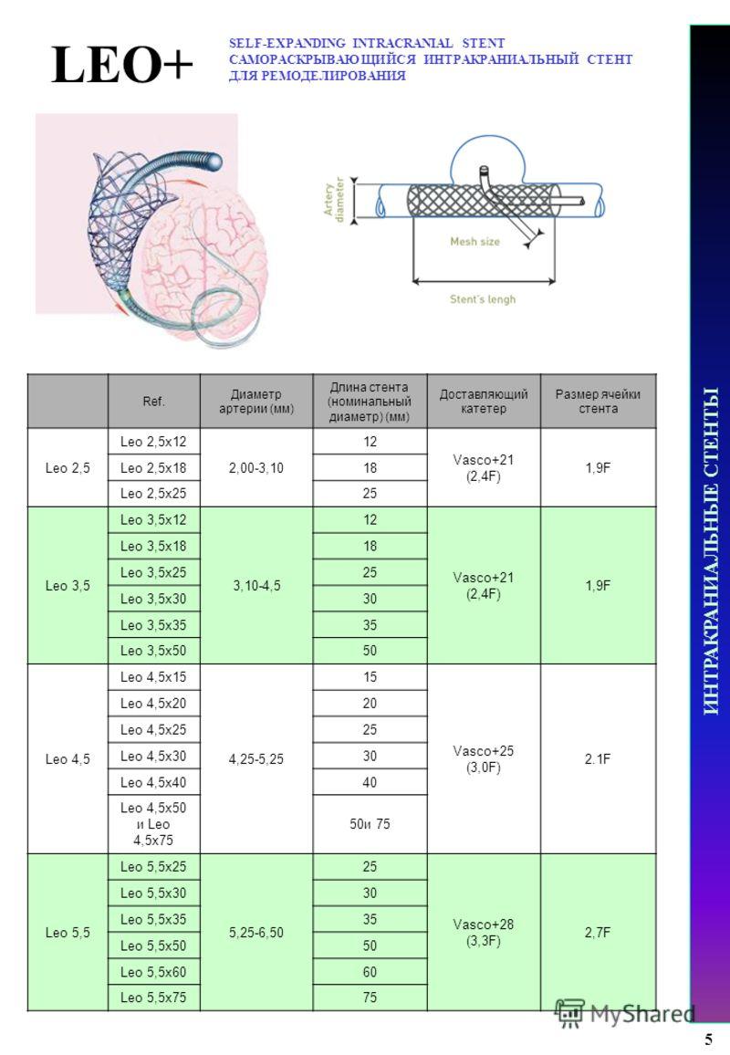 LEO+ SELF-EXPANDING INTRACRANIAL STENT САМОРАСКРЫВАЮЩИЙСЯ ИНТРАКРАНИАЛЬНЫЙ СТЕНТ ДЛЯ РЕМОДЕЛИРОВАНИЯ ИНТРАКРАНИАЛЬНЫЕ СТЕНТЫ 5 Ref. Диаметр артерии (мм) Длина стента (номинальный диаметр) (мм) Доставляющий катетер Размер ячейки стента Leo 2,5 Leo 2,5