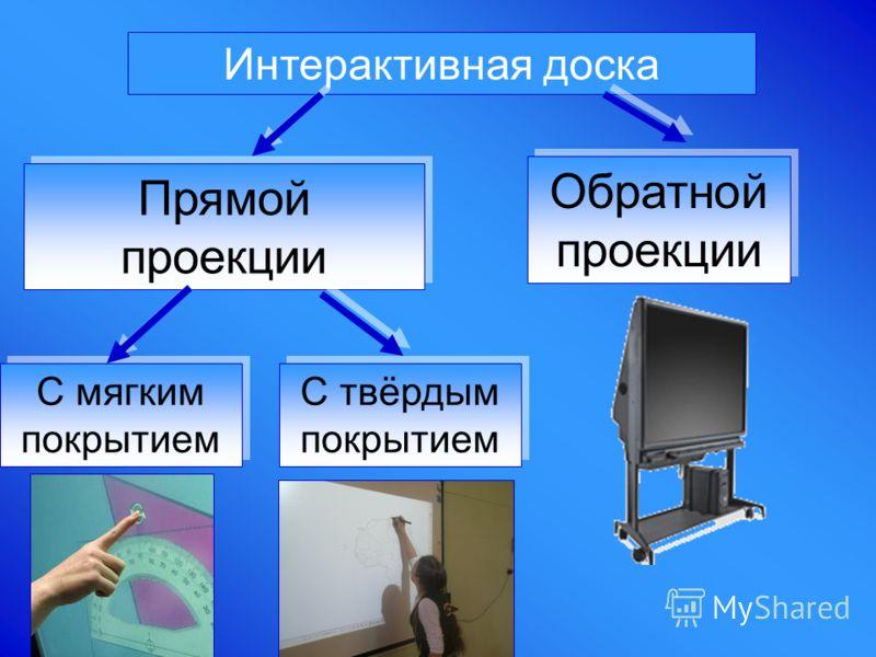 Интерактивная доска Прямой проекции Обратной проекции С мягким покрытием С твёрдым покрытием