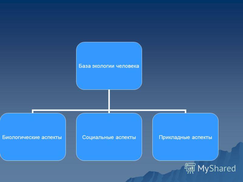 База экологии человека Биологические аспекты Социальные аспекты Прикладные аспекты