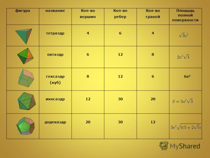 фигураназвание Кол-во вершин Кол-во ребер Кол-во граней Площадь полной поверхности тетраэдр464 октаэдр6128 гексаэдр (куб) 8126 6а 2 икосаэдр123020 додекаэдр203012