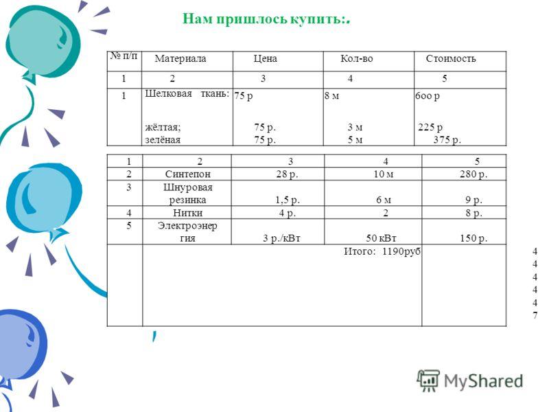 п/п МатериалаЦенаКол-воСтоимость 12345 1 Шелковая ткань: 75 р8 м6оо р жёлтая;75 р.3 м 225 р зелёная75 р.5 м375 р. 12345 2Синтепон28 р.10 м280 р. 3Шнуровая резинка1,5 р.6 м9 р. 4Нитки4 р.28 р. 5Электроэнер гия3 р./кВт50 кВт150 р. Итого: 1190руб444447