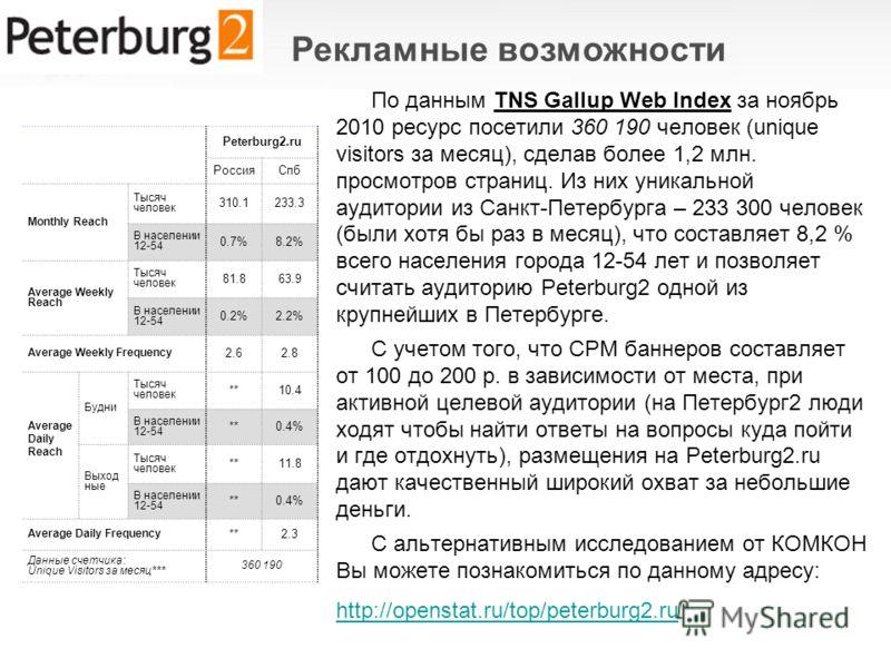 По данным TNS Gallup Web Index за ноябрь 2010 ресурс посетили 360 190 человек (unique visitors за месяц), сделав более 1,2 млн. просмотров страниц. Из них уникальной аудитории из Санкт-Петербурга – 233 300 человек (были хотя бы раз в месяц), что сост