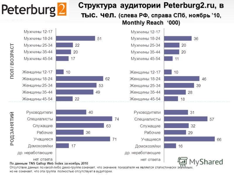 Структура аудитории Peterburg2.ru, в тыс. чел. (слева РФ, справа СПб, ноябрь 10, Monthly Reach 000) ПОЛ / ВОЗРАСТ РОД ЗАНЯТИЙ По данным TNS Gallup Web Index за ноябрь 2010 Отсутствие данных по какой-либо демо-группе означает, что значение показателя