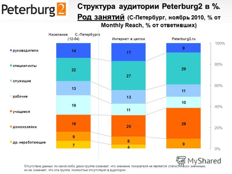 Структура аудитории Peterburg2 в %. Род занятий (С-Петербург, ноябрь 2010, % от Monthly Reach, % от ответивших) Отсутствие данных по какой-либо демо-группе означает, что значение показателя не является статистически значимым, но не означает, что эта