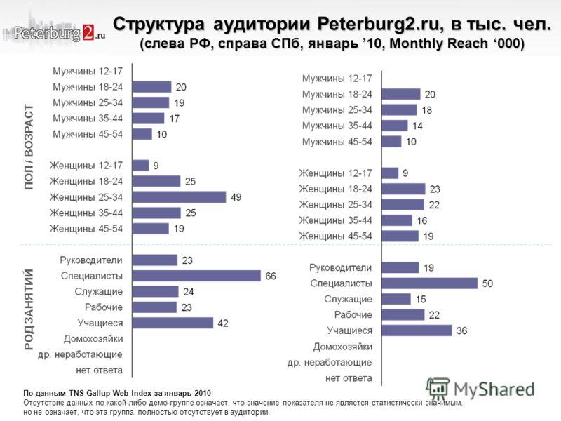 Структура аудитории Peterburg2.ru, в тыс. чел. (слева РФ, справа СПб, январь 10, Monthly Reach 000) ПОЛ / ВОЗРАСТ РОД ЗАНЯТИЙ По данным TNS Gallup Web Index за январь 2010 Отсутствие данных по какой-либо демо-группе означает, что значение показателя