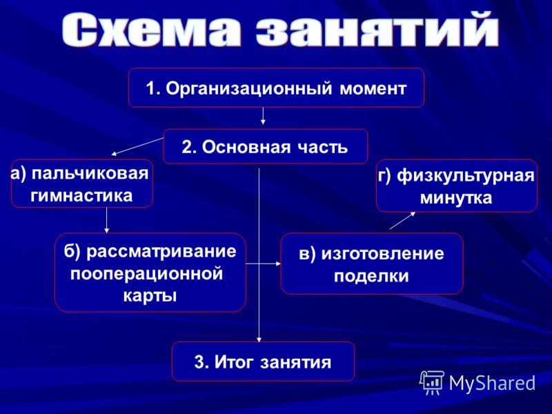 а) пальчиковая гимнастика б) рассматривание пооперационной карты 2. Основная часть 3. Итог занятия г) физкультурная минутка в) изготовление поделки 1. Организационный момент
